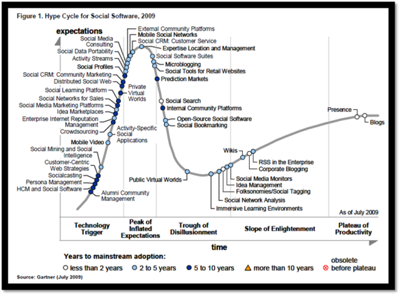 Gartner Social Software Hype Cycle 2009